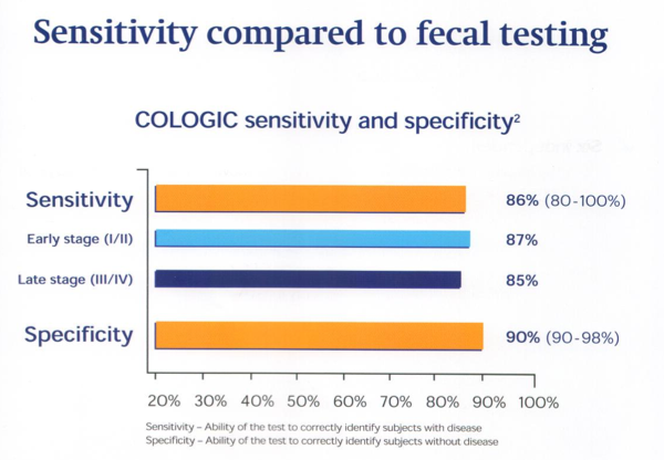 An Analysis Of The Cologic Test For Colorectal Cancer Dr Mario Elia